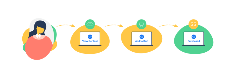 With Simple acquisition process is easiest to calculate attribution