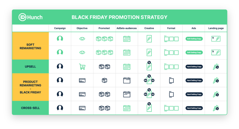 Hunch Extended Black Friday weekend promotion strategy - Media Plan
