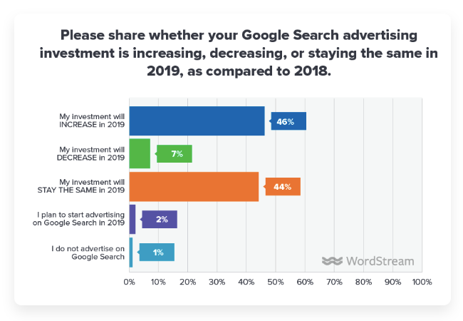 google_investment_trends