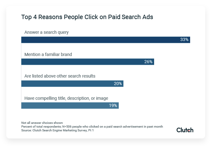 reasons_paid_search_ads