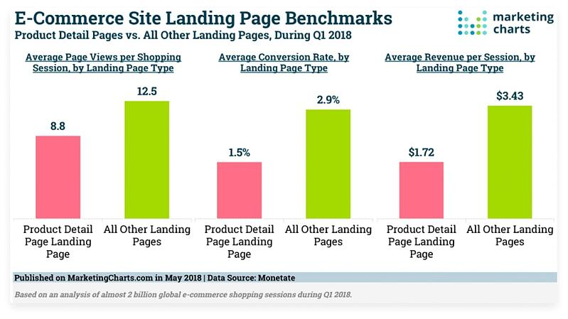 facebook-ads-lading-page-chart_1068x0-is